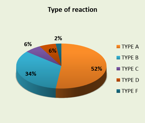 Adverse drug reactions of antibiotics